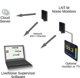 networked noise monitors